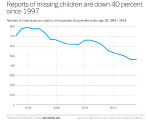 Are Children Less Safe Today Than When We Grew Up?
