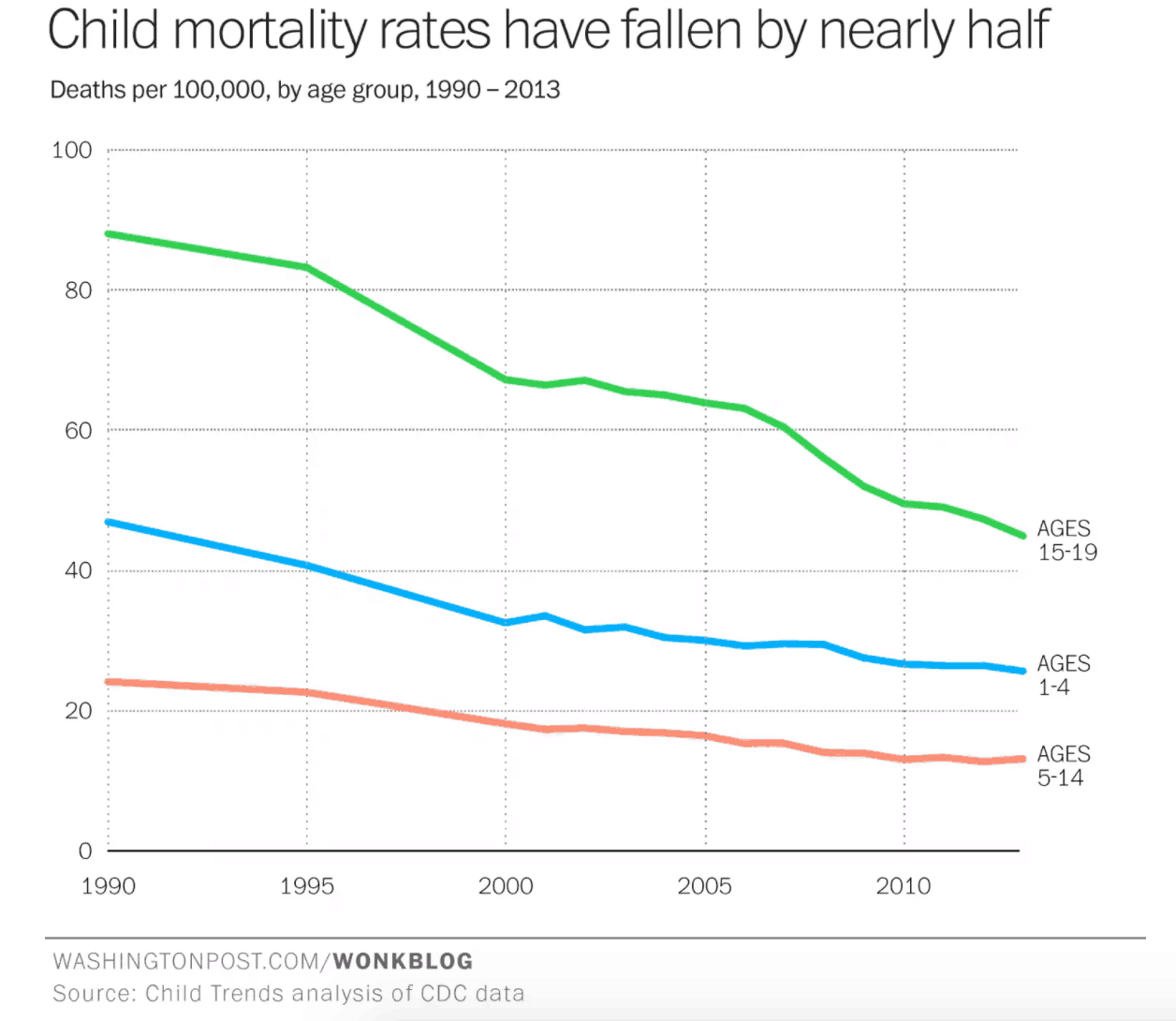Are Children Less Safe Today?
